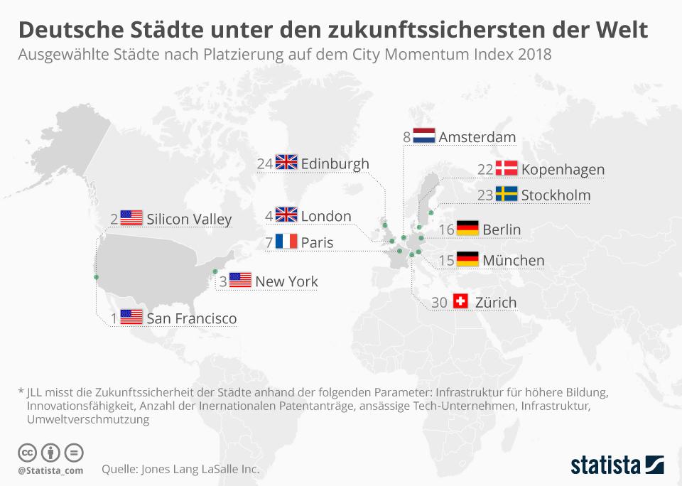 Infografik: Deutsche Städte unter den zukunftssichersten der Welt | Statista