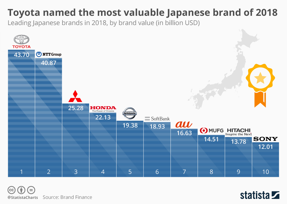 Infographic: Toyota named the most valuable Japanese brand of 2018 | Statista