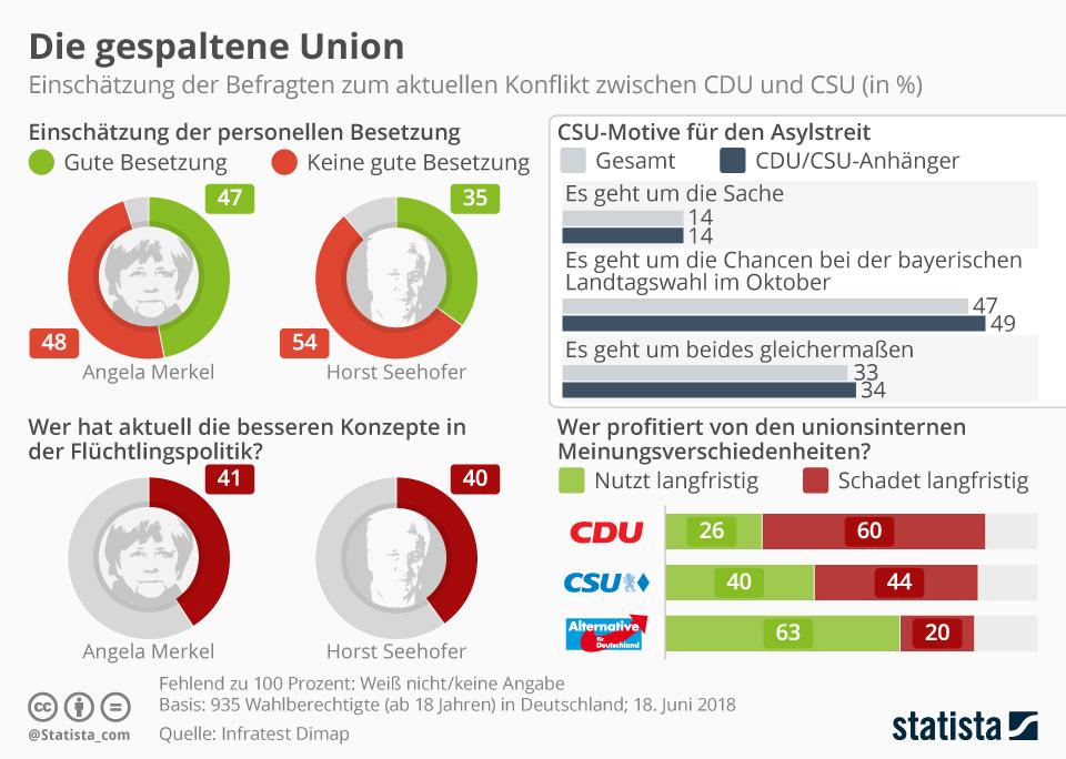 Infografik: Die gespaltene Union | Statista