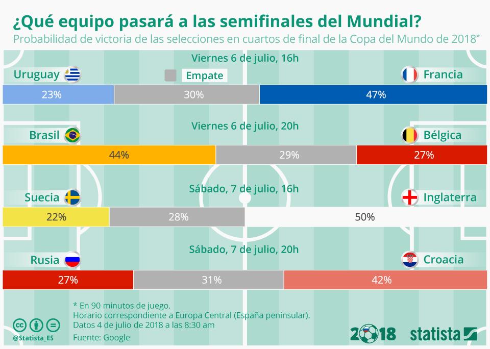 Infografía: Los equipos que se verán las caras en semifinales según Google  | Statista