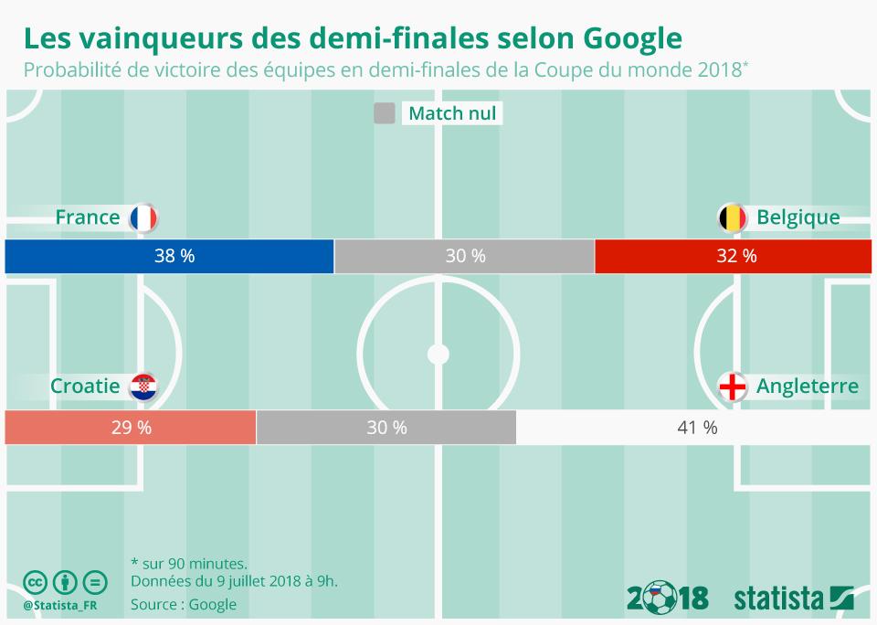 Infographie: Les vainqueurs des demi-finales selon Google   Statista