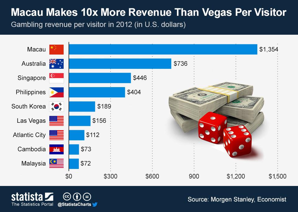 Infographic: Macau Makes 10x More Revenue Than Vegas Per Visitor | Statista