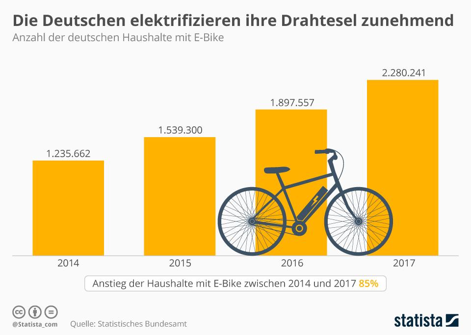 Infografik: Die Deutschen elektrifizieren ihre Drahtesel zunehmend | Statista