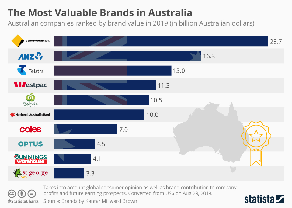 Infographic: Banking Sector Dominates Brand Value Ranking | Statista