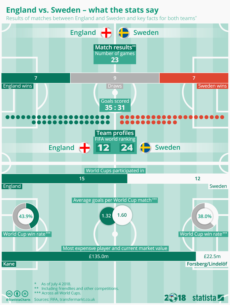 Infographic: England vs. Sweden - what the stats say | Statista
