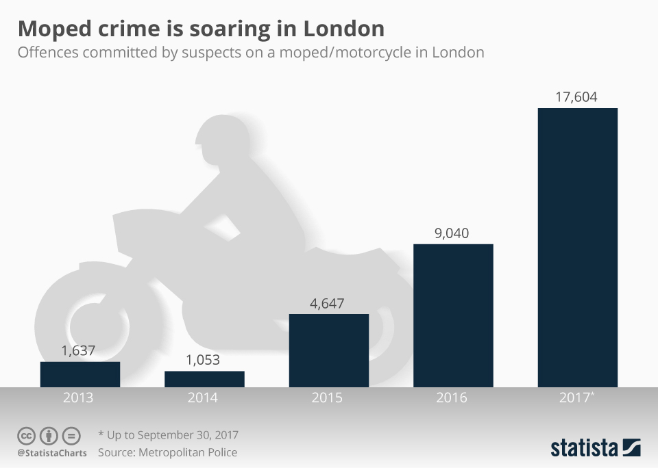 Infographic: Moped crime is soaring in London | Statista