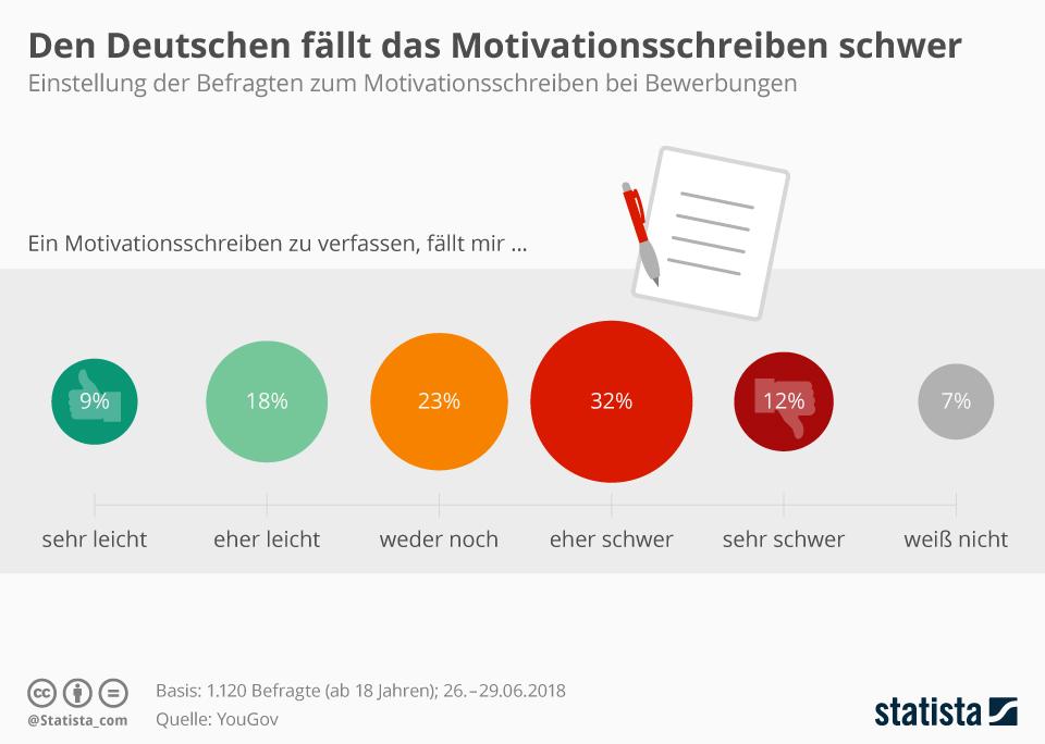 Infografik: Den Deutschen fällt das Motivationsschreiben schwer