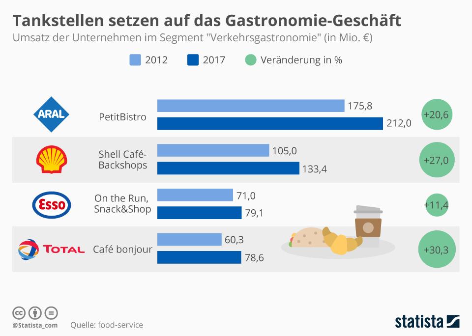 Infografik: Tankstellen setzen auf das Gastronomie-Geschäft | Statista