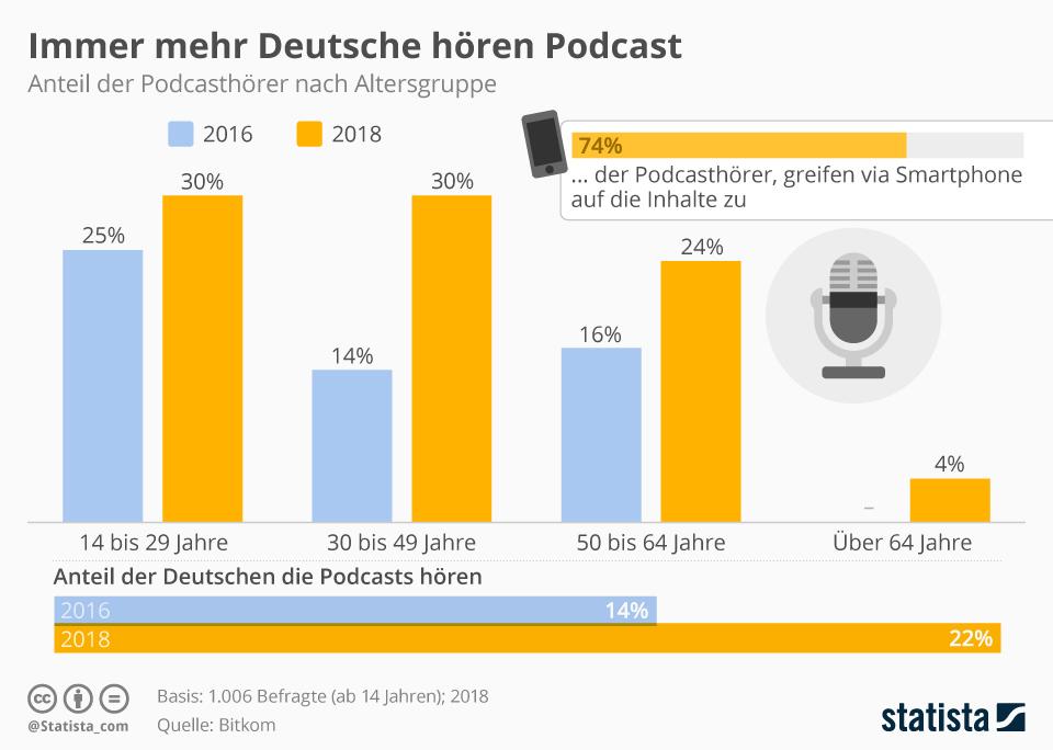 Infografik: Immer mehr Deutsche hören Podcast | Statista