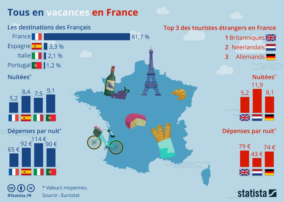 Infographie: Tous en vacances en France | Statista