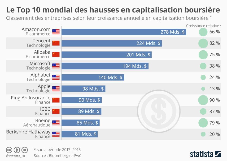 Infographie: Le Top 10 mondial des hausses en capitalisation boursière | Statista