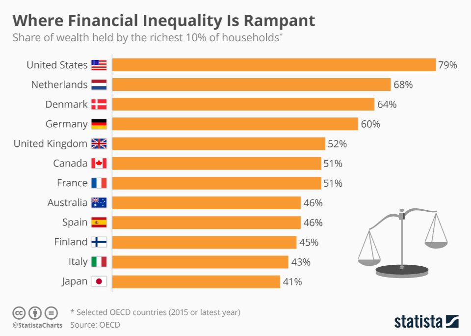 Infographic: Where Financial Inequality Is Rampant | Statista