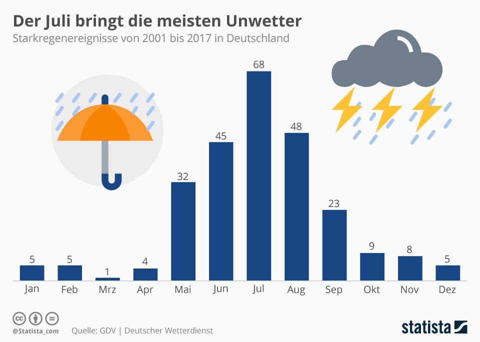 Infografik: Der Juli bringt die meisten Unwetter | Statista