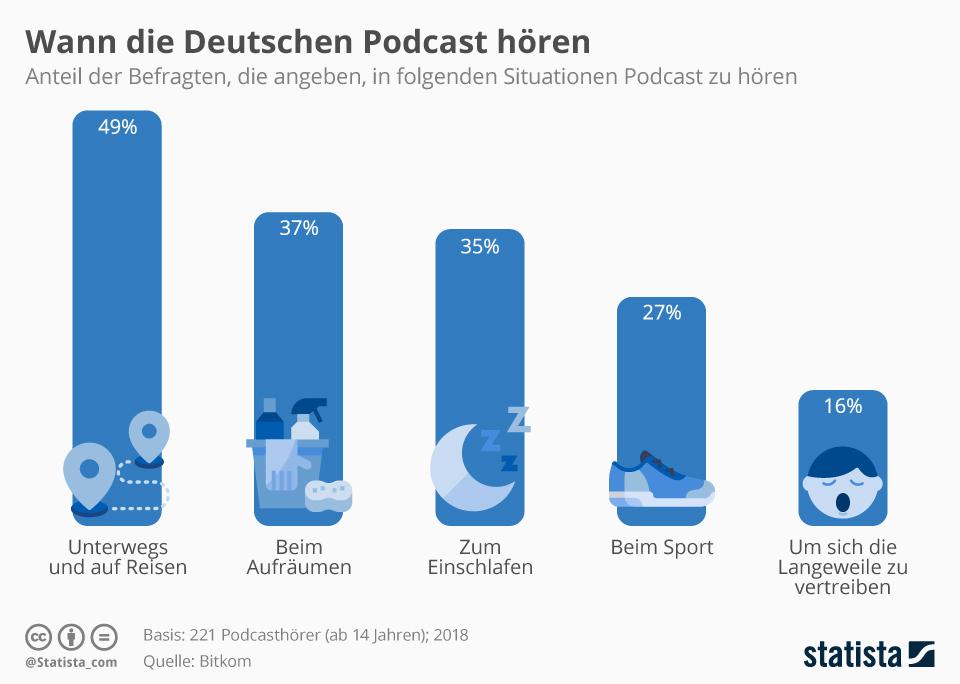 Infografik: Wann die Deutschen Podcast hören | Statista