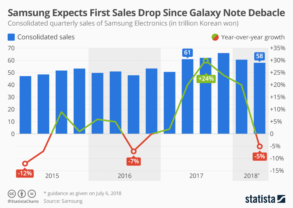 Infographic: Samsung Expects First Sales Drop Since the Galaxy Note Debacle | Statista
