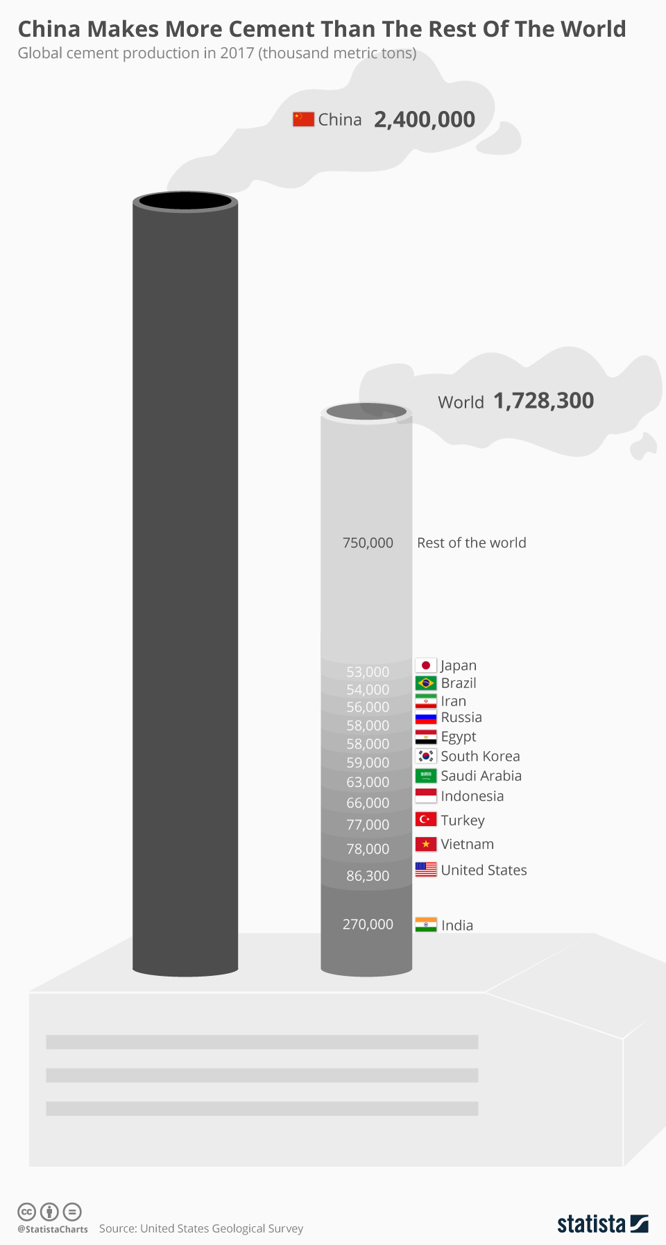 Infographic: China Makes More Cement Than The Rest Of The World  | Statista