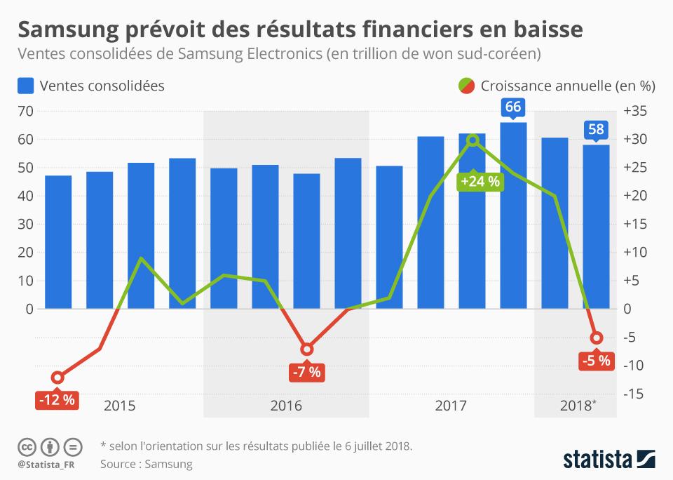 Infographie: Samsung prévoit des résultats financiers en baisse   Statista