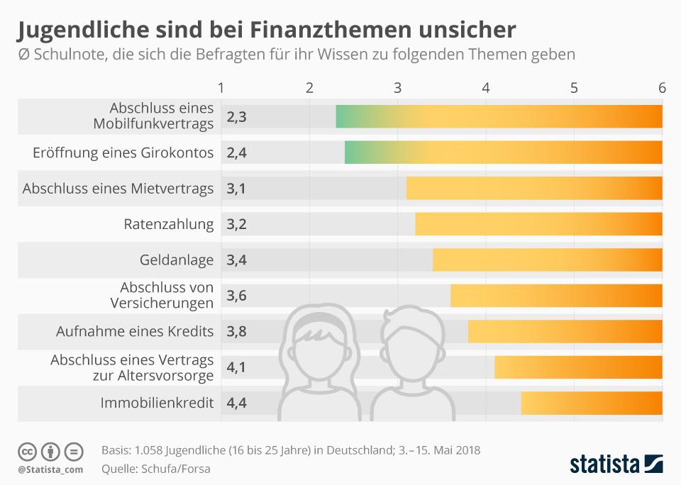 Infografik: Jugendliche sind bei Finanzthemen unsicher | Statista