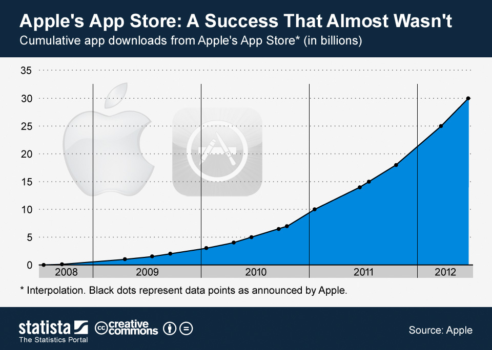 Infographic: Apple's App Store: A Success That Almost Wasn't | Statista