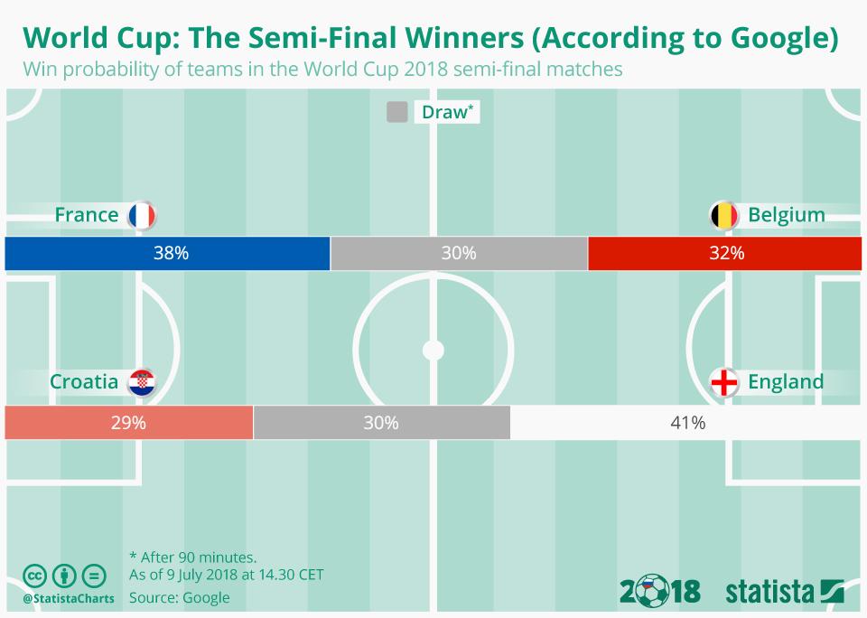 Infographic: The Semi-Final Winners (According to Google) | Statista