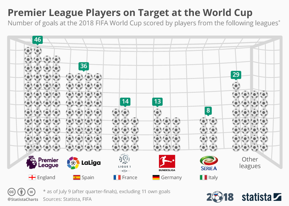Infographic: Premier League Players on Target at the World Cup   Statista
