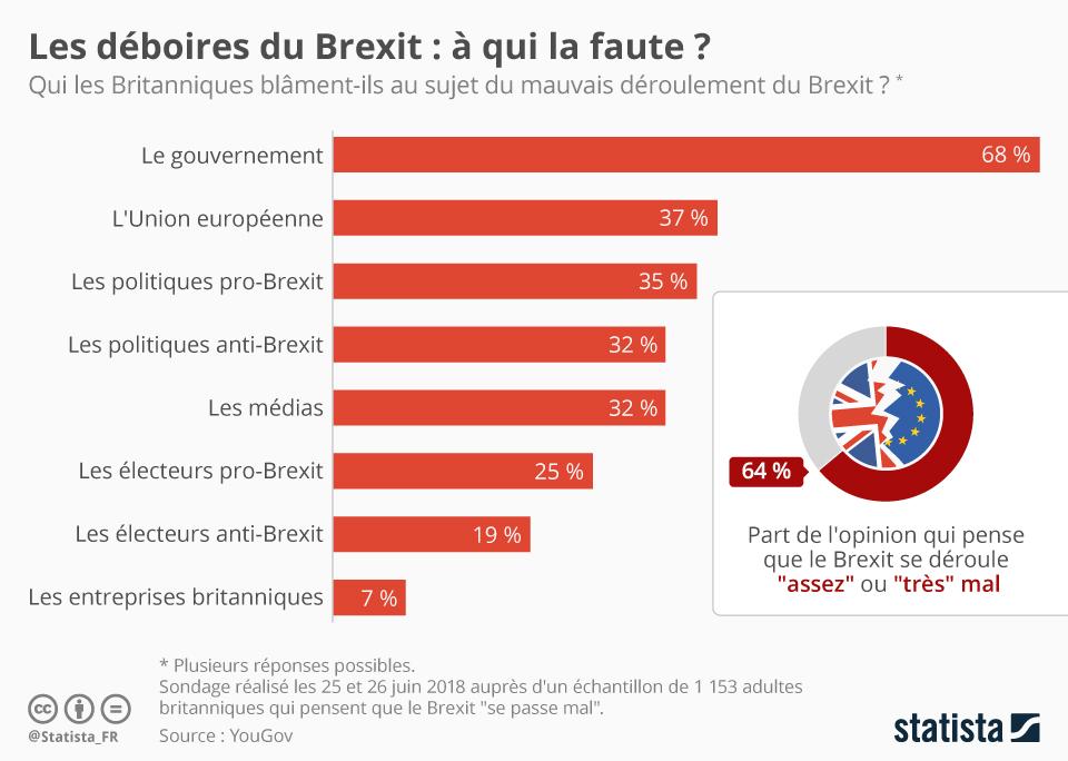Infographie: Les déboires du Brexit : à qui la faute ?   Statista