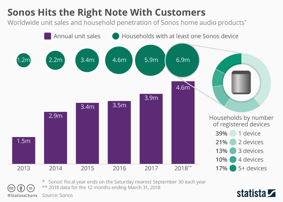 Infographic: Sonos Hits the Right Note With Customers | Statista