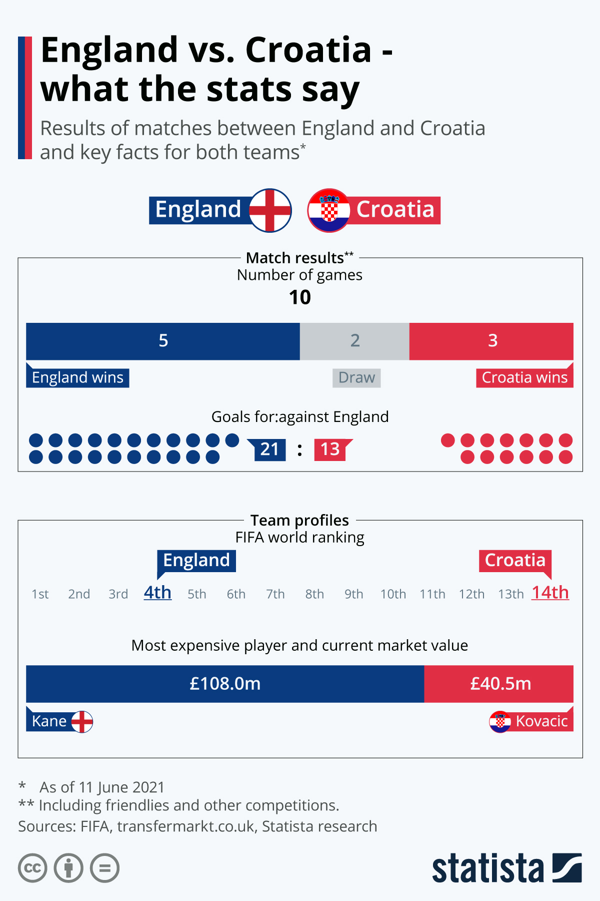 Infographic: England vs. Croatia - what the stats say | Statista