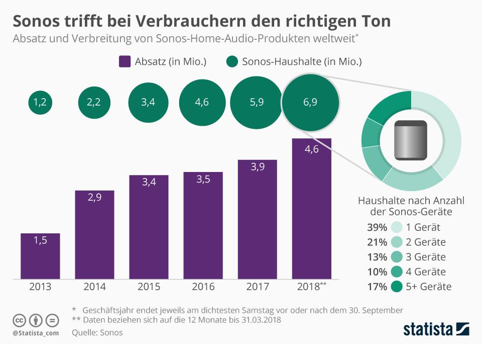 Infografik: Sonos trifft bei Verbrauchern den richtigen Ton | Statista