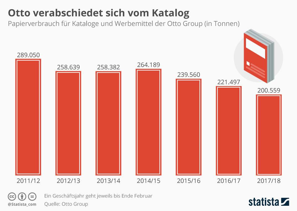 Infografik: Otto verabschiedet sich vom Katalog | Statista