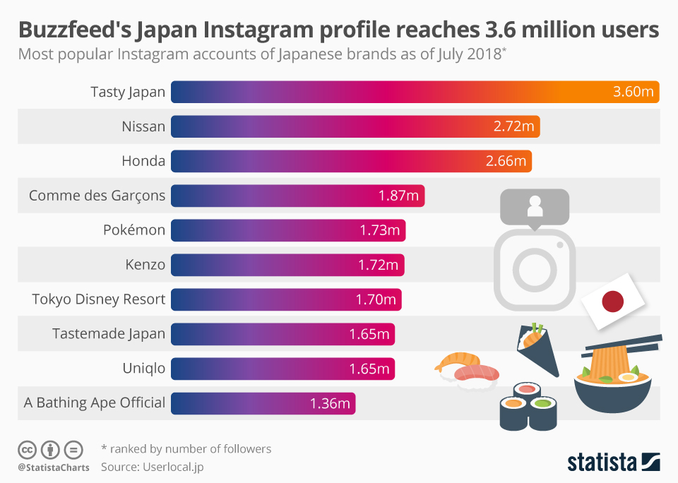 Infographic: Buzzfeed's Japan Instagram profile reaches 3.6 million users | Statista
