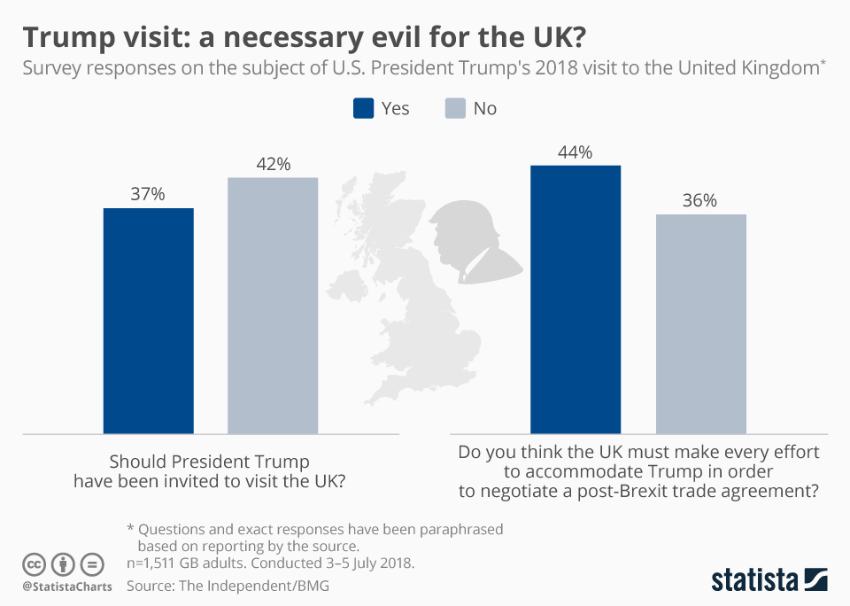 Infographic: Trump visit: a necessary evil for the UK? | Statista