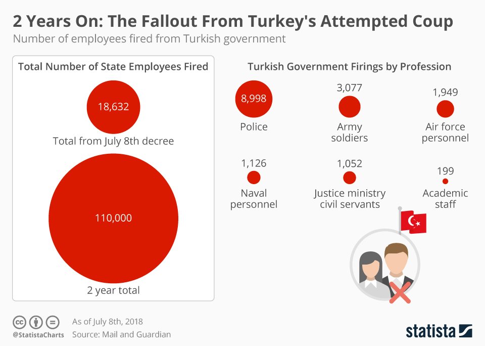 Infographic: 2 Years On: The Fallout From Turkey's Attempted Coup | Statista