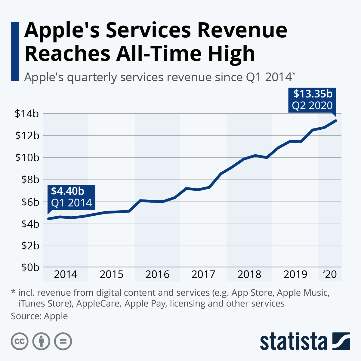Infographic: The Rise of Apples's Services Business | Statista