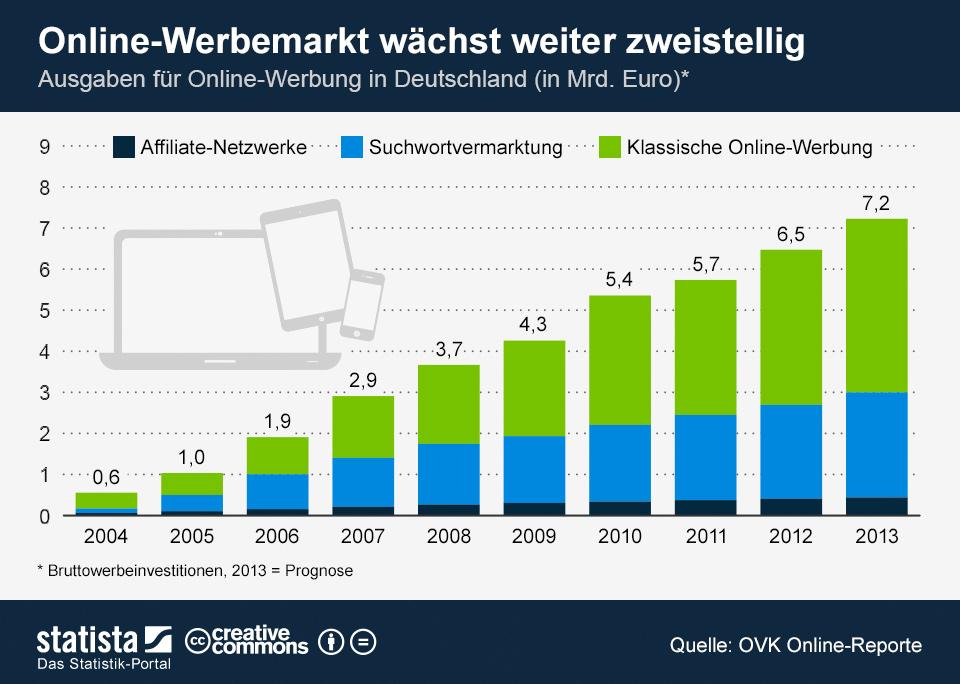 Infografik: Online-Werbemarkt wächst weiter zweistellig | Statista