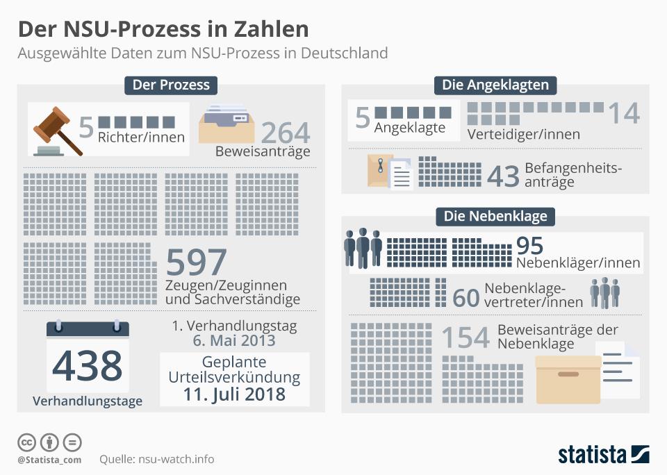 Infografik: Der NSU-Prozess in Zahlen   Statista