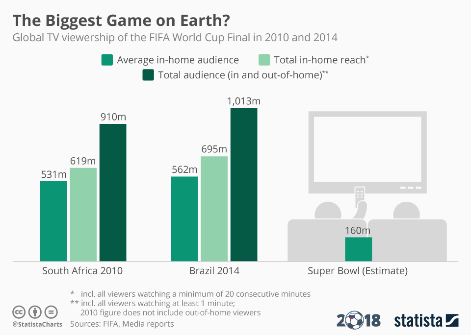 Infographic: The Biggest Game on Earth? | Statista
