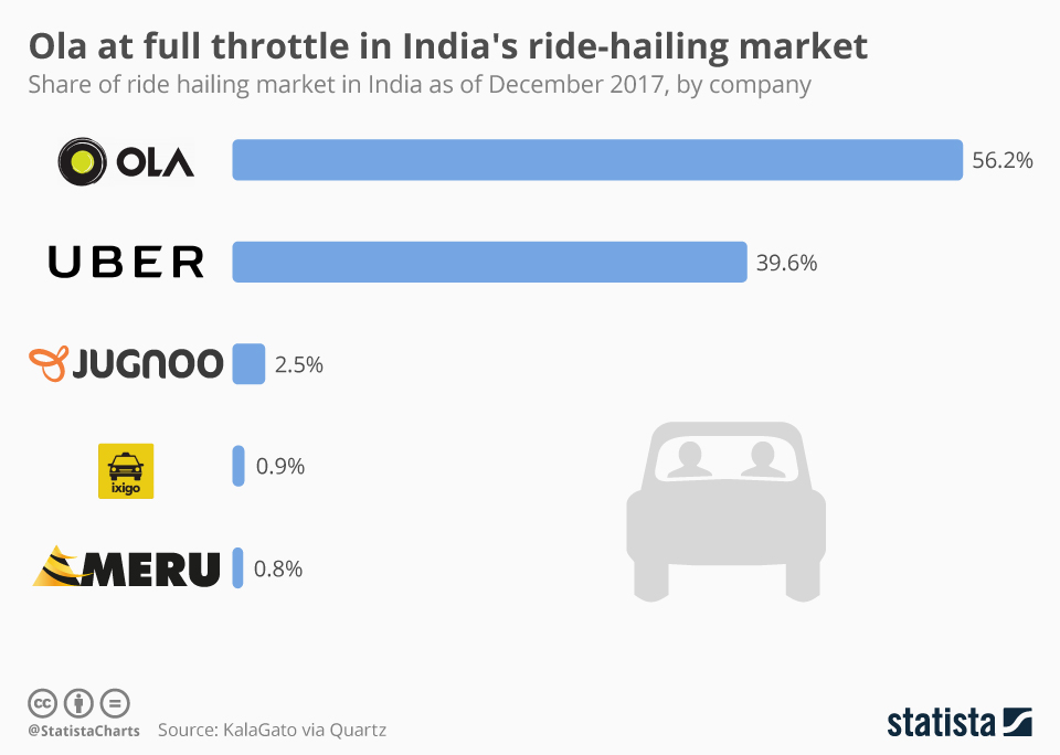 Infographic: Ola at full throttle in India's ride-hailing market | Statista