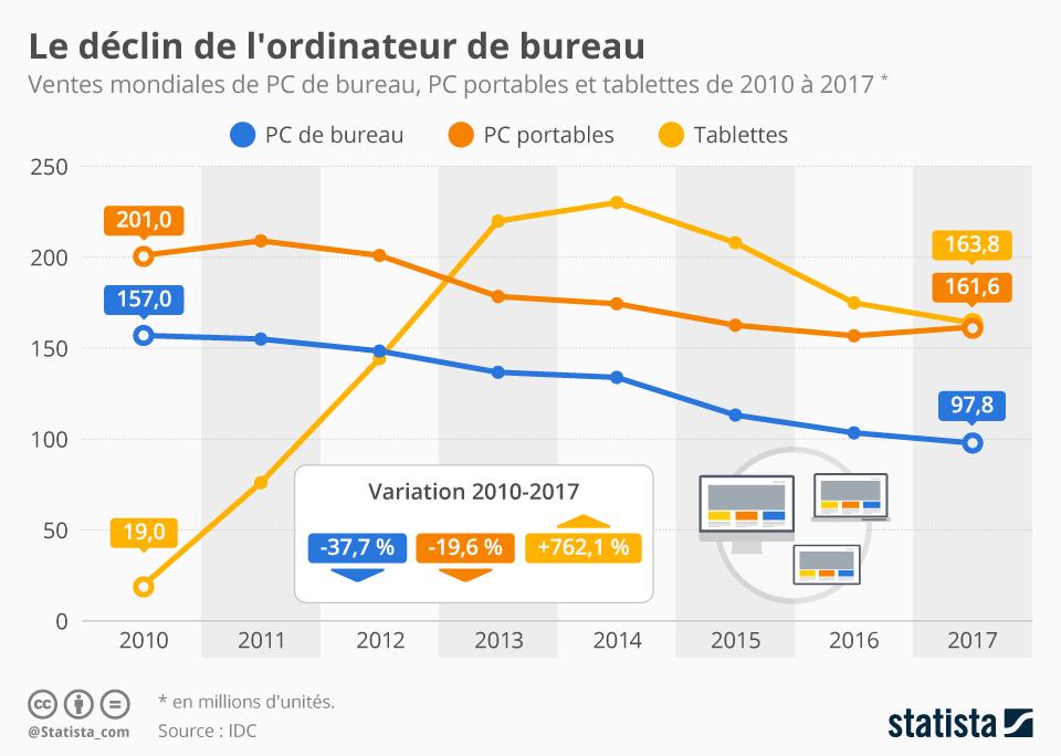 Infographie: Le déclin de l'ordinateur de bureau   Statista
