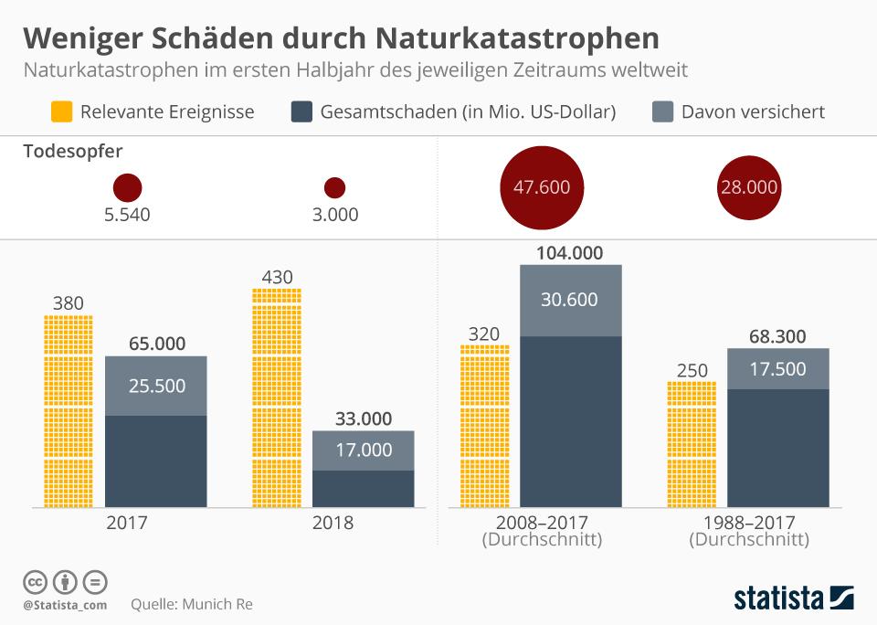 Infografik: Weniger Schäden durch Naturkatastrophen | Statista