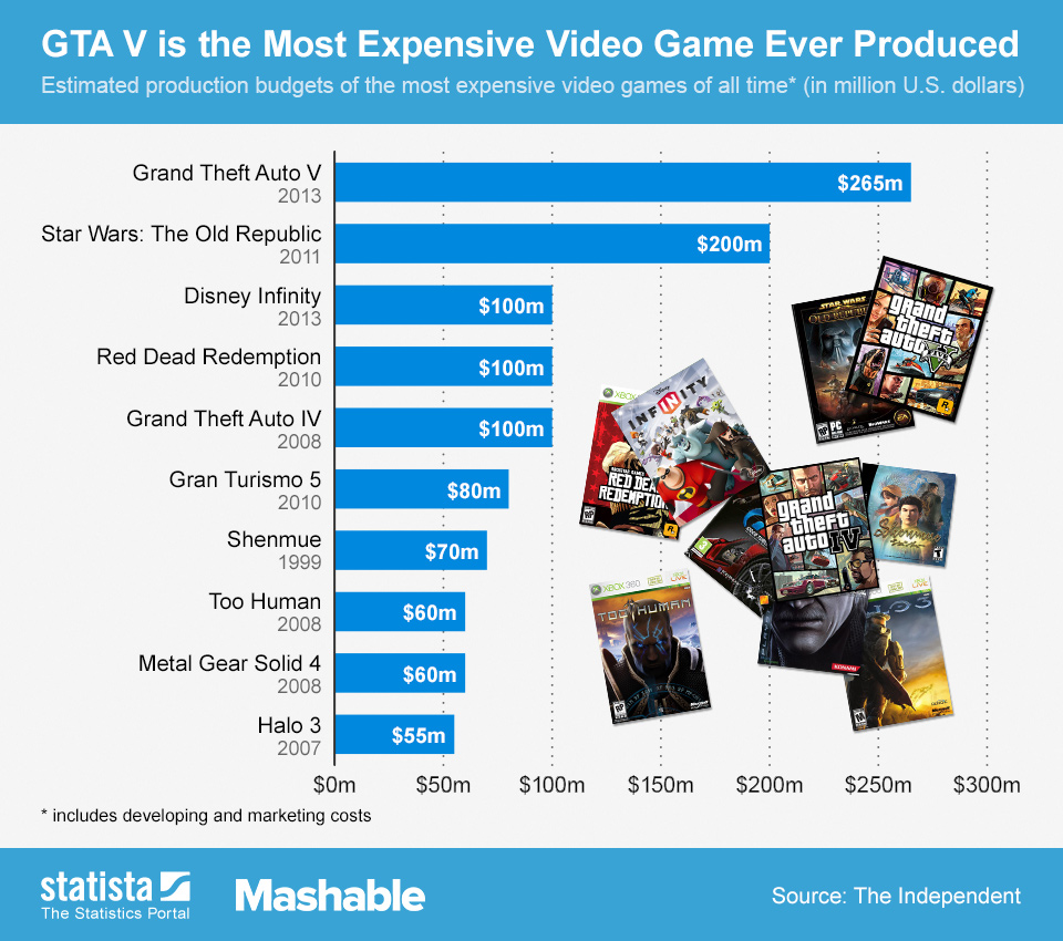 Infographic: GTA V is the Most Expensive Video Game Ever Produced   Statista