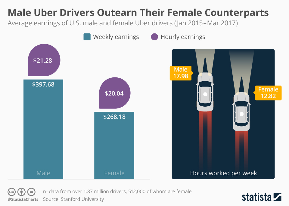 Infographic: Male Uber Drivers Outearn Their Female Counterparts   Statista