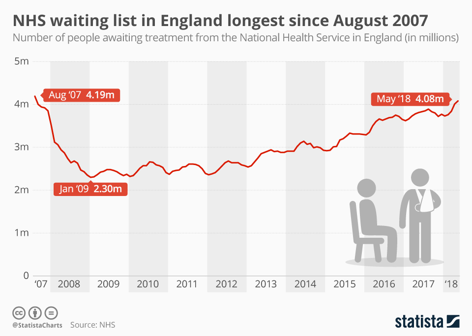 Infographic: NHS waiting list in England longest since August 2007 | Statista