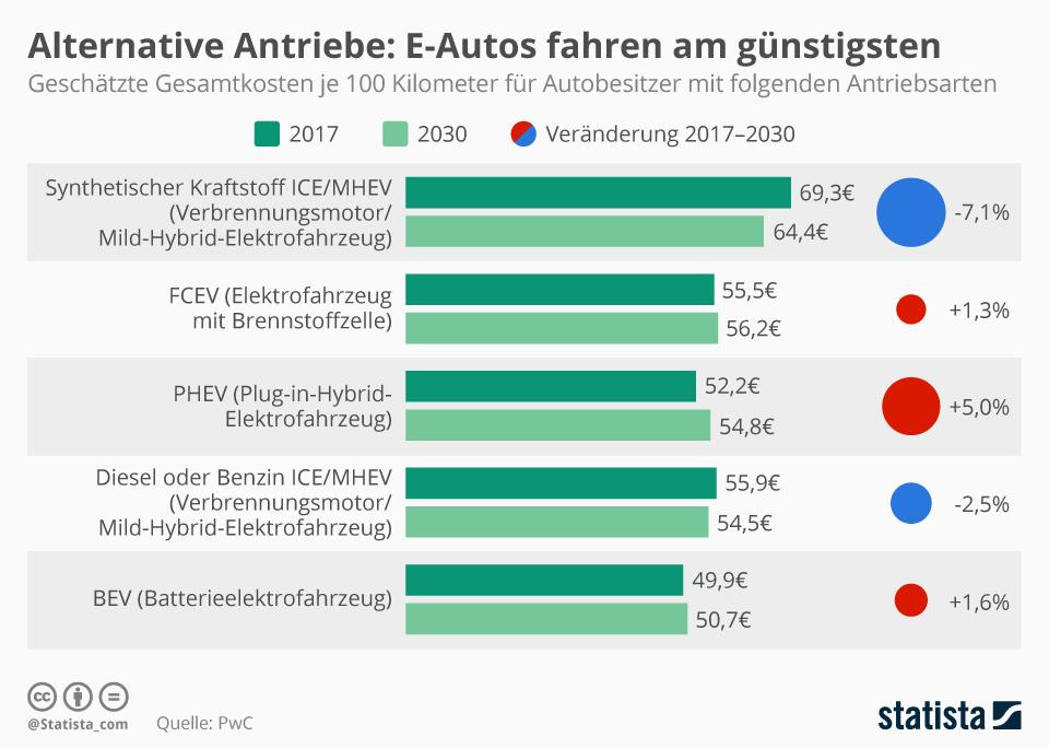 Infografik: Alternative Antriebe: E-Autos fahren am günstigsten | Statista