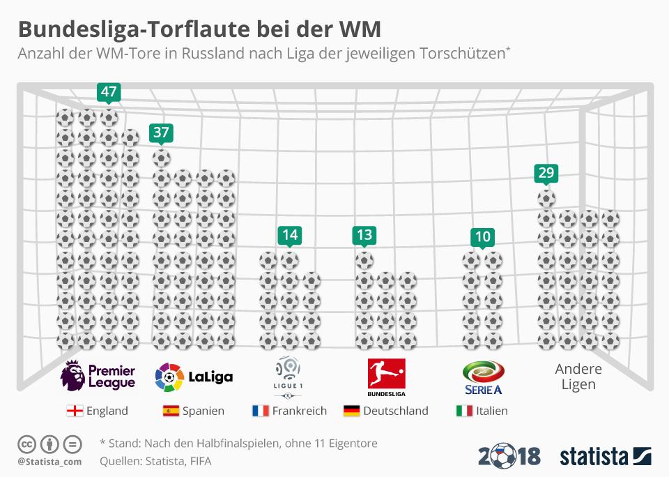 Infografik: Bundesliga-Torflaute bei der WM | Statista