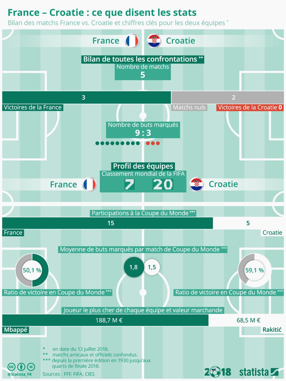 Infographie: France – Croatie: ce que disent les stats | Statista