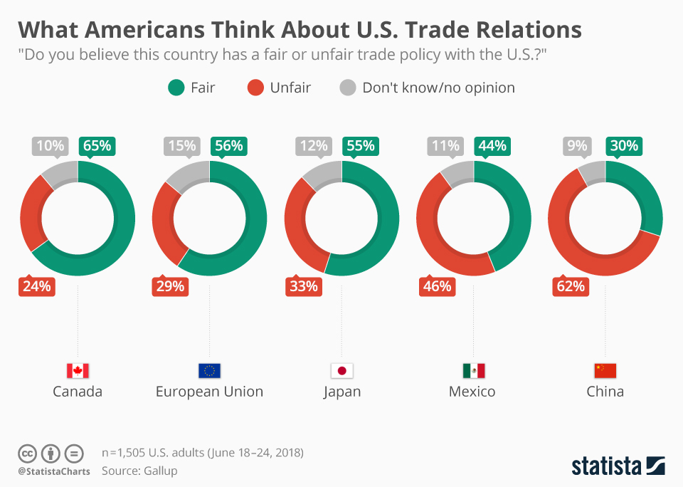 Infographic: What Americans Think About U.S. Trade Relations   Statista