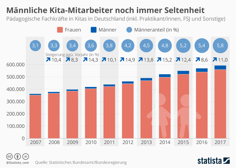 Infografik: Männliche Kita-Mitarbeiter noch immer Seltenheit | Statista
