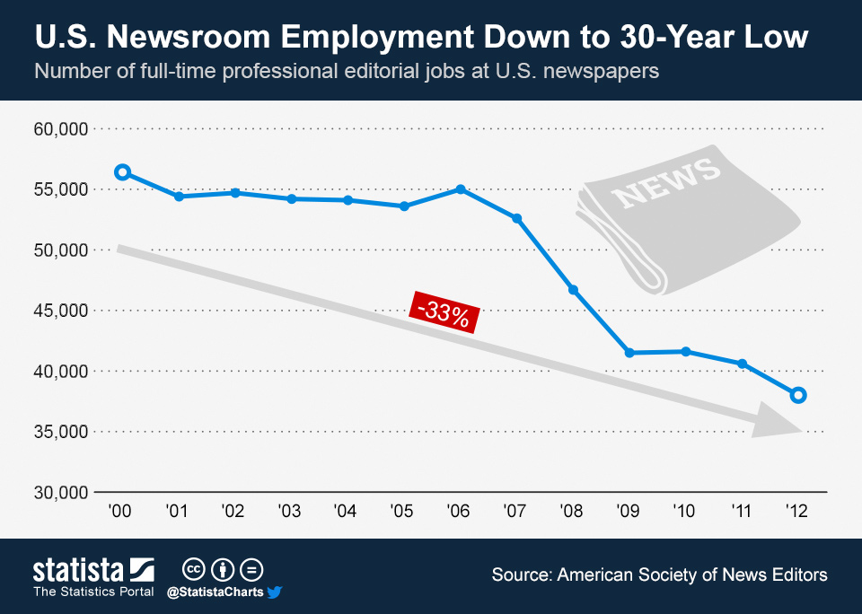 Infographic: U.S. Newsroom Employment Down to 30-Year Low | Statista