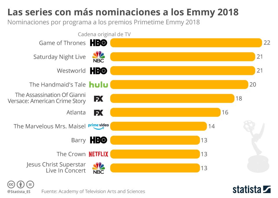 Infografía: Ninguna serie de Netflix arrasa en las nominaciones de los Emmy | Statista